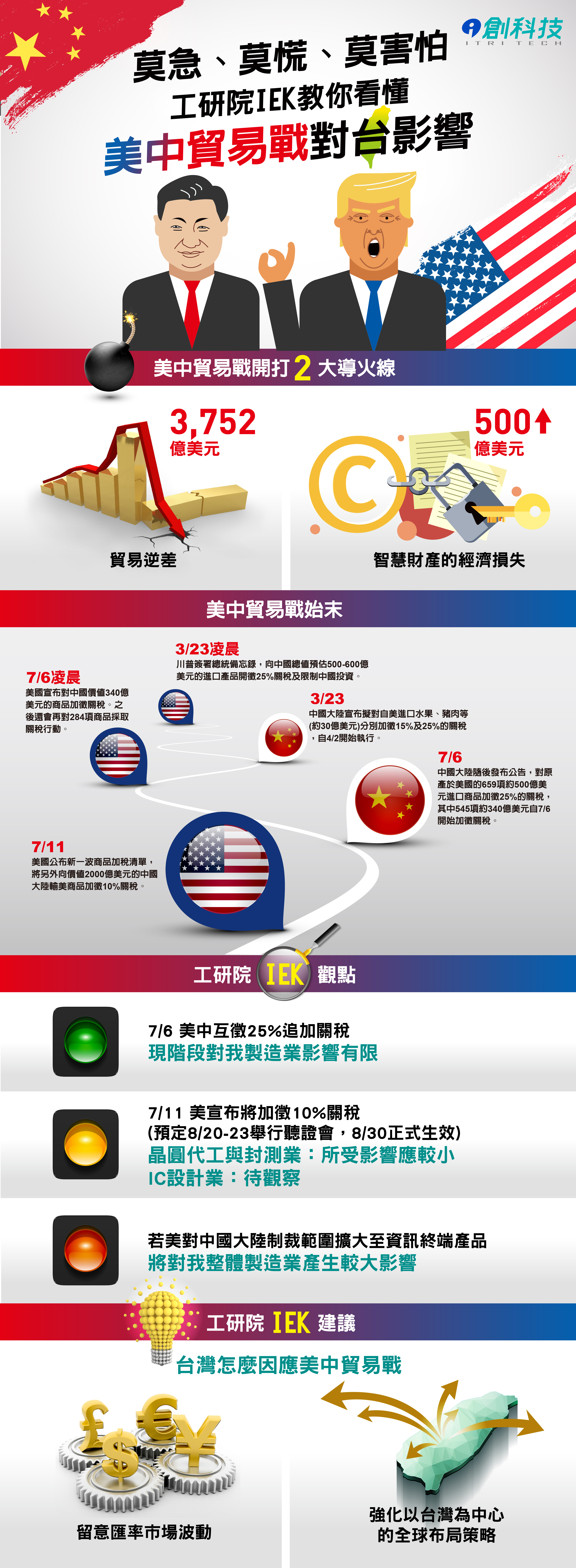 工研院IEK教你看懂中美貿易戰圖表--i創科技