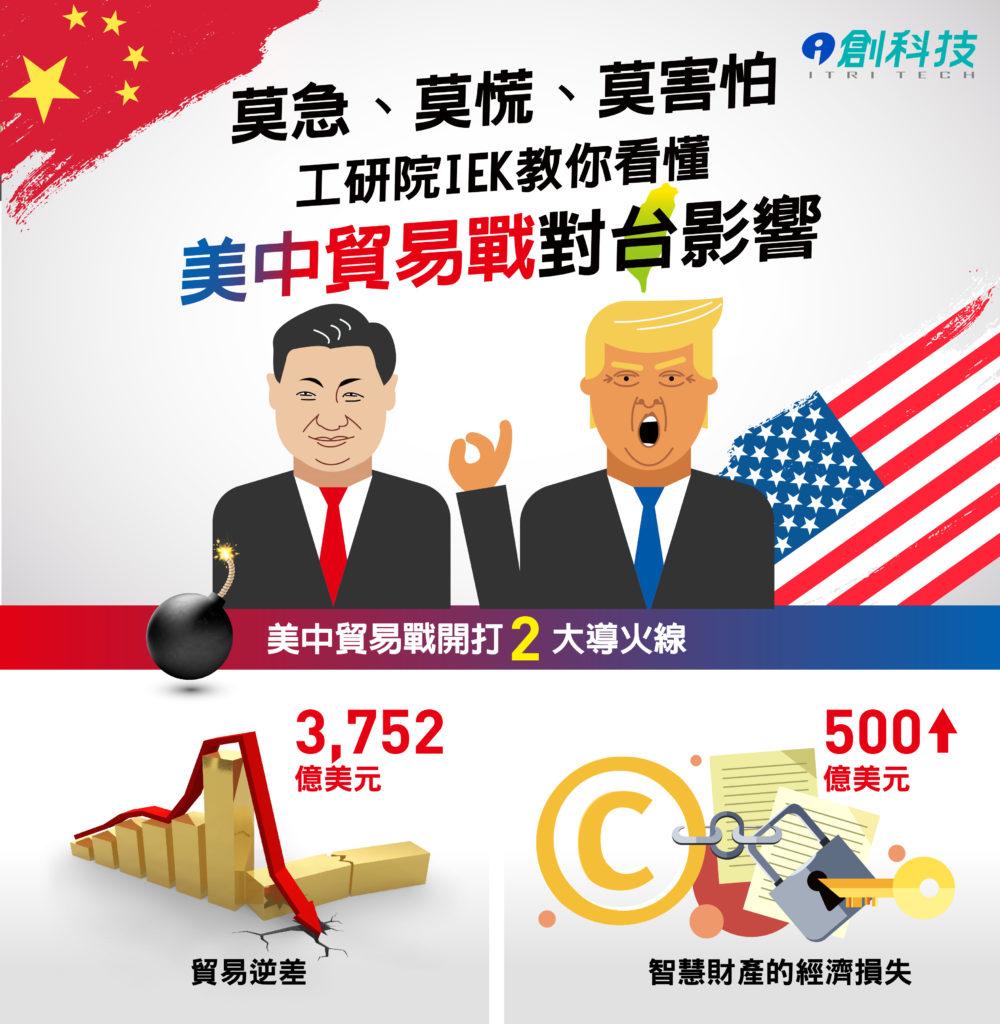 工研院IEK教你看懂中美貿易戰
