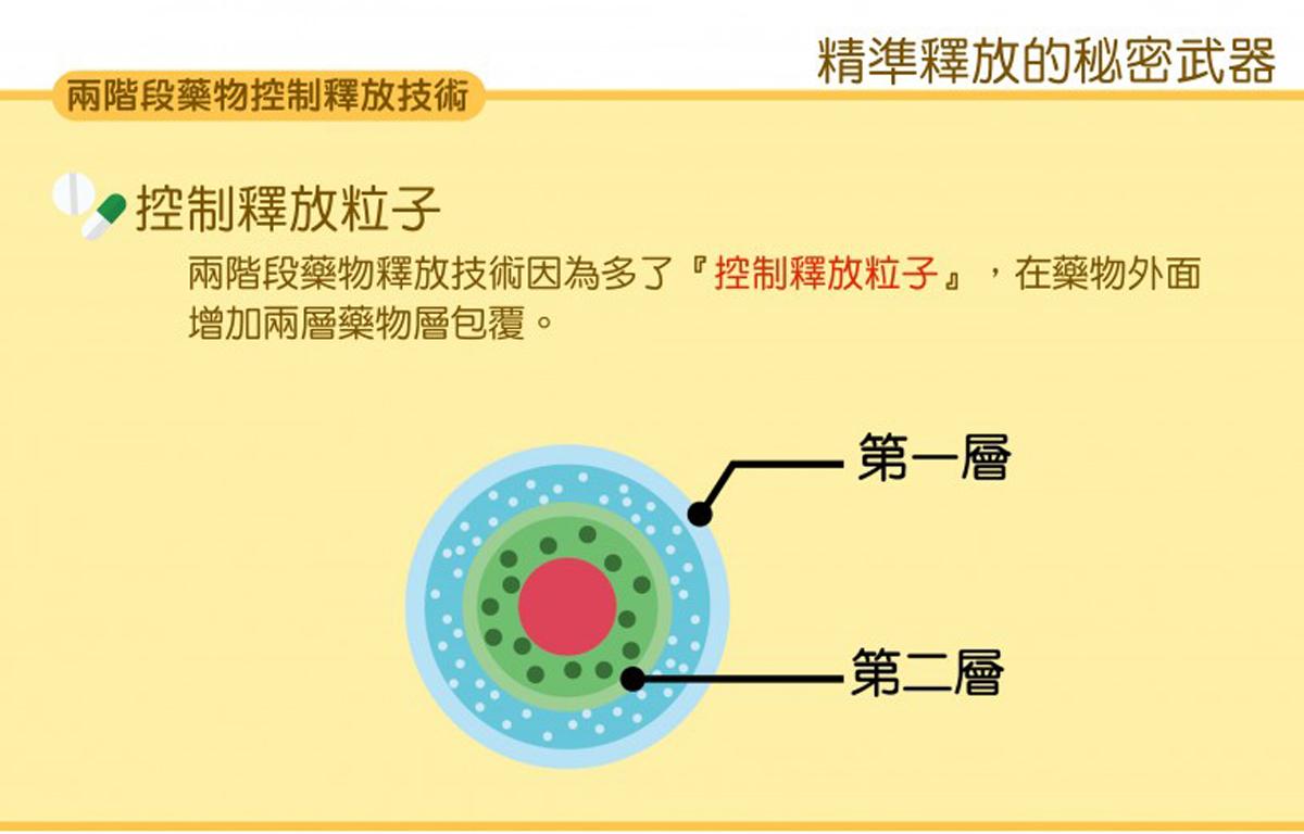 2-level-medicine-free-technology_1