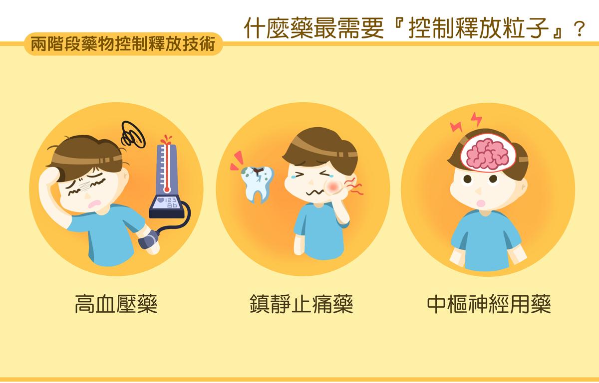 2-level-medicine-free-technology_3a