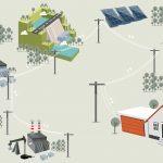 多元電網應用 兼顧環境與經濟