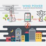 如何提高路上風電發電量? 歐美科學家從小尺寸天氣預報著手